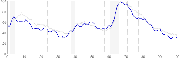 Missouri monthly unemployment rate chart from 1990 to September 2019